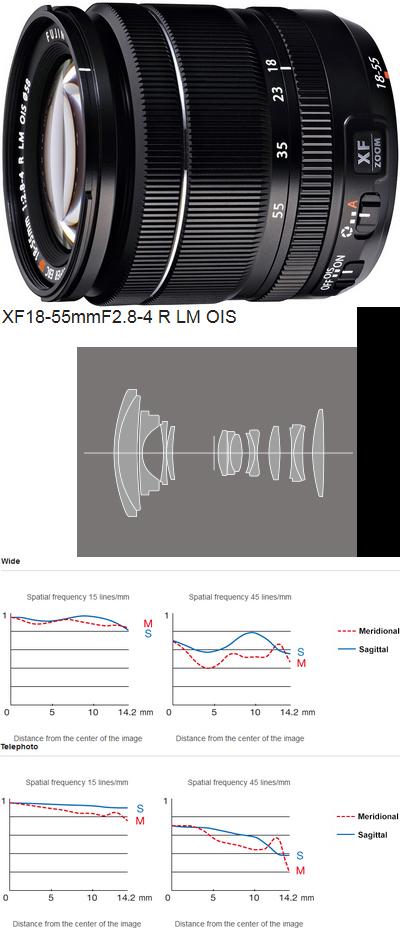 Optica18-55mm